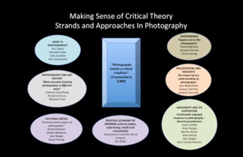 Trying to Make Sense of Critical Theory in Photography (Week 10)